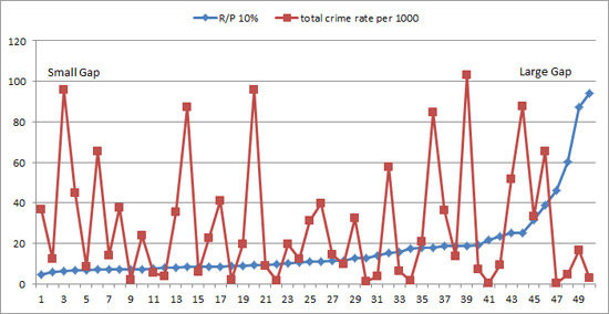 essay on social class and crime